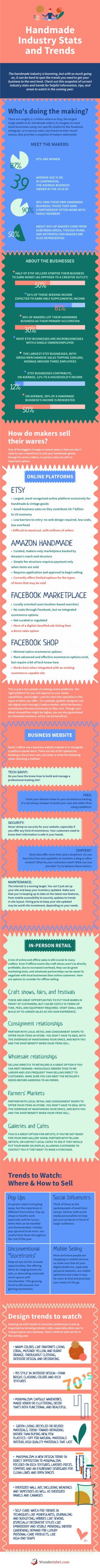 Content Marketing for Crafters and Sewists [Infographic]